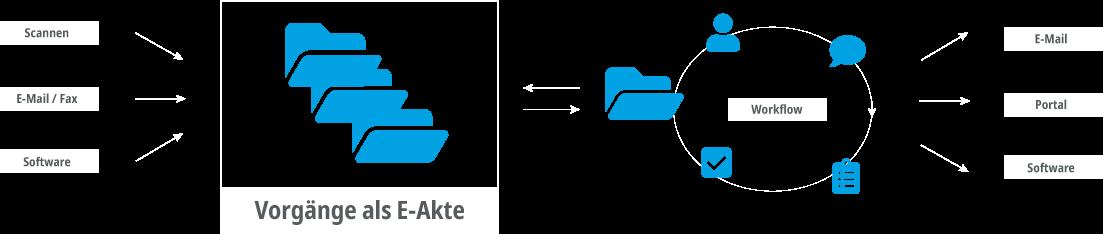 Die E-Akte bildet das Zentrum